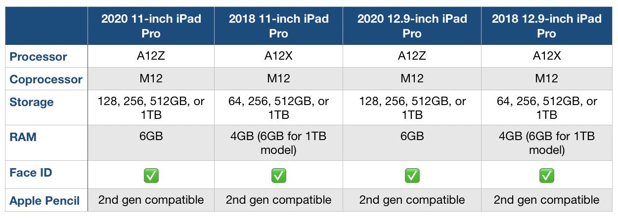 """<span href=""""https://9to5mac.com/2020/03/19/new-2020-ipad-pro-vs-2018-ipad-pro-comparison/"""">en caso de comprar el nuevo iPad Pro? He aquí cómo se compara con el de 2018 iPad Pro</a>"""