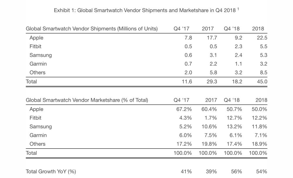 """<span href=""""https://9to5mac.com/2019/02/27/apple-watch-sales-2018/"""">strategy Analytics: Apple Watch representaron la mitad de todos los smartwatch de ventas en 2018</a>"""