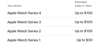 """<span href=""""https://9to5mac.com/2020/02/03/apple-bumps-apple-watch-trade-in-values/"""">Apple golpes de comercio-en valores para el Apple Watch de la Serie 2 y 3 es de $100 por Mes del Corazón</a>"""