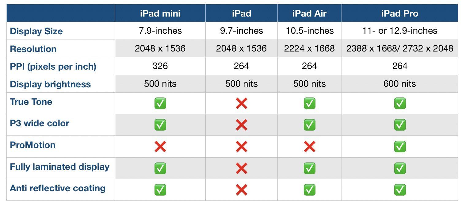 """<span href=""""https://9to5mac.com/2019/03/18/ipad-air-mini-lineup-compare/"""">Que el iPad debe usted comprar? He aquí cómo el nuevo iPad Air se compara con el resto de la línea</a>"""