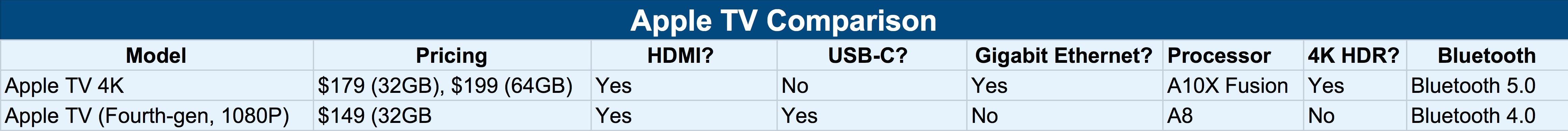 """<span href=""""https://9to5mac.com/2017/09/14/apple-tv-price-specs-comparison/"""">la Comparación: Cómo el nuevo Apple TV 4K se compara con la de su predecesor</a>"""