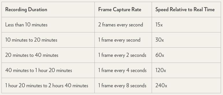 """<span href=""""https://9to5mac.com/2014/10/01/iphone-time-lapse/"""">El secreto detrás de el time-lapse de la función en el iOS 8 aplicación de la Cámara</a>"""